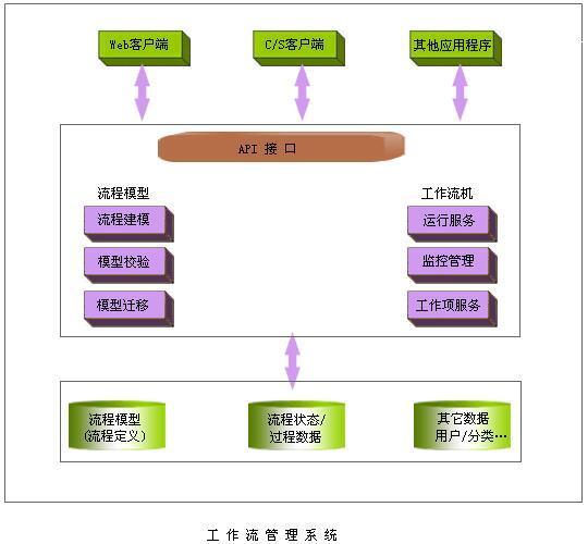 工作流管理系统三个实施阶段