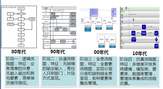 流程图的发展历史和表现方式