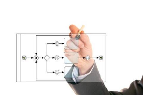 BPMN流程图示例