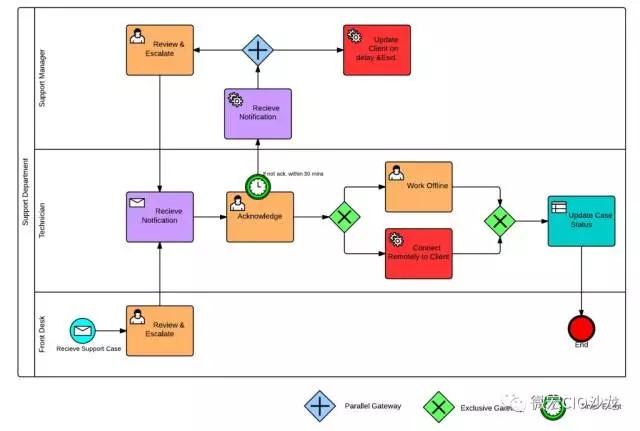 为什么绘制流程图要用BPMN?
