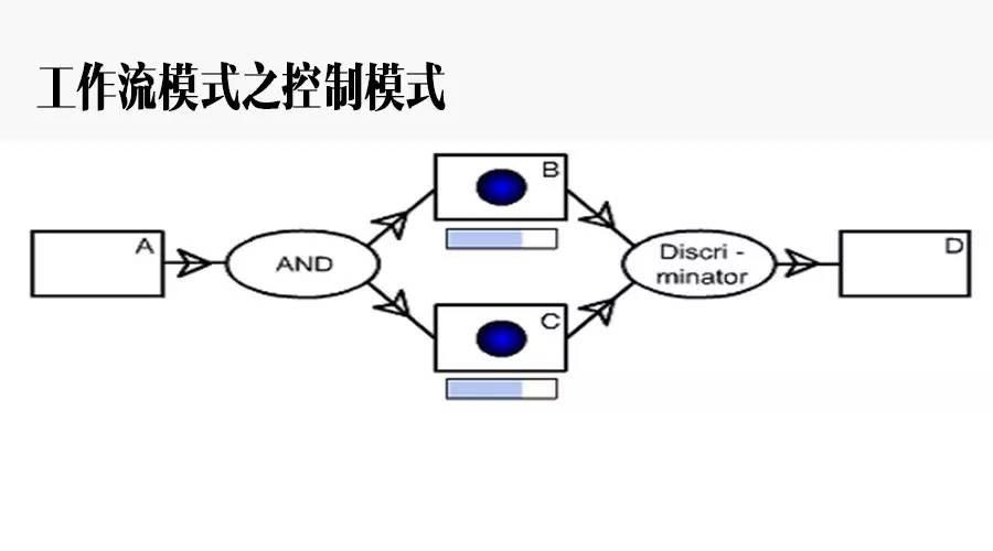工作流模式之控制模式