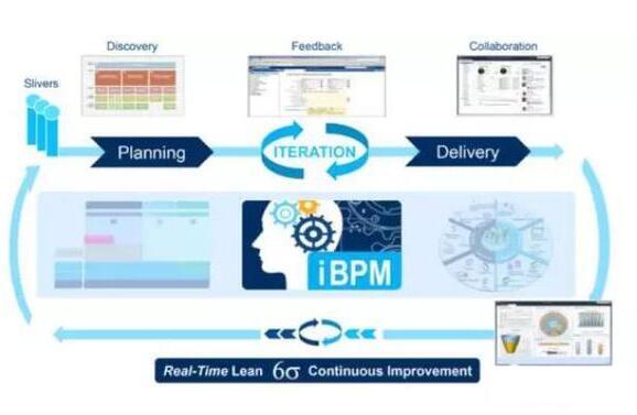iBPM和BPM的区别在哪里