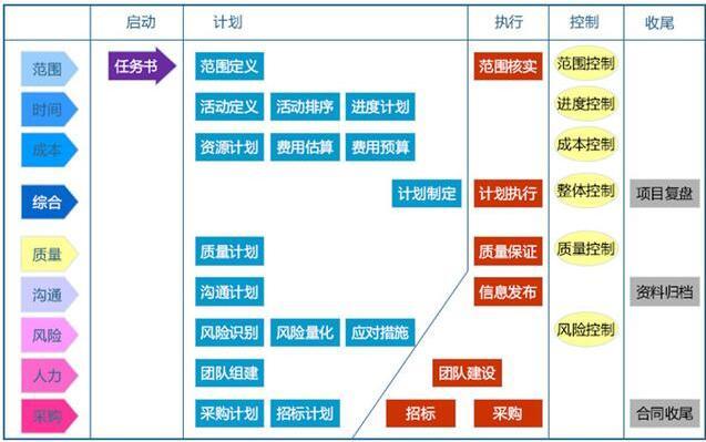 企业信息官CIO的三大知识体系