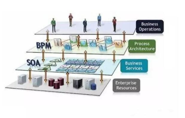 企业信息化管理IT治理的战术利器:BPM和SOA