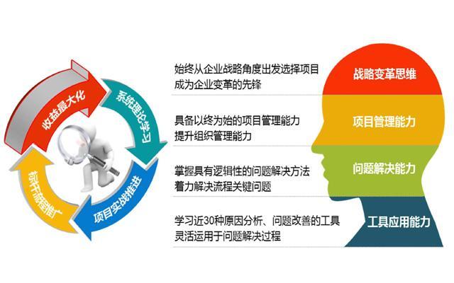 六西格玛流程管理路线的几个重要步骤