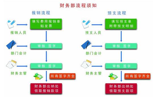 BPM实现财务流程自动化