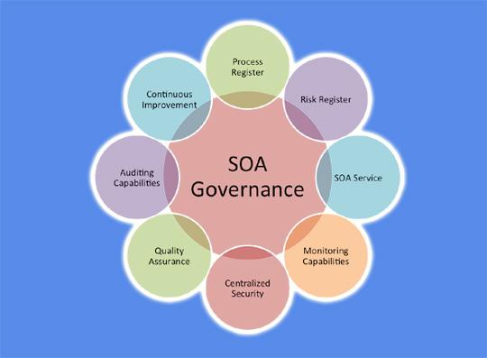 CIO:企业SOA基础设施管理中建议汇总