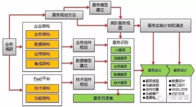 SOA服务架构规划