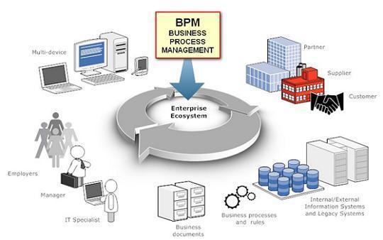 BPM+自动化:它们如何协同工作?