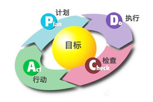 业务流程管理不仅仅是绘图