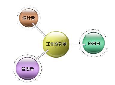 启动业务流程管理BPM自动化计划