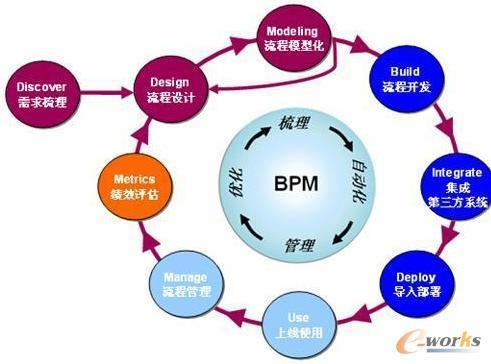 BPM:支持制造业数字化转型