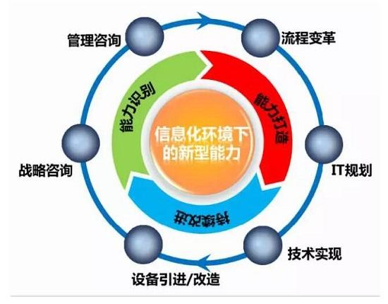 成熟业务流程管理BPM能力