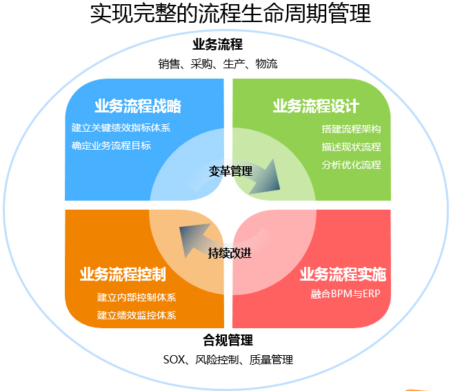 迈向高效流程管理BPM的新阶段