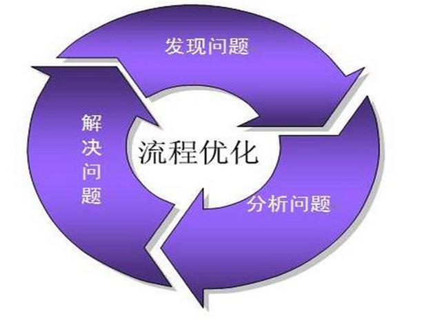 业务流程管理BPM更优化的编排