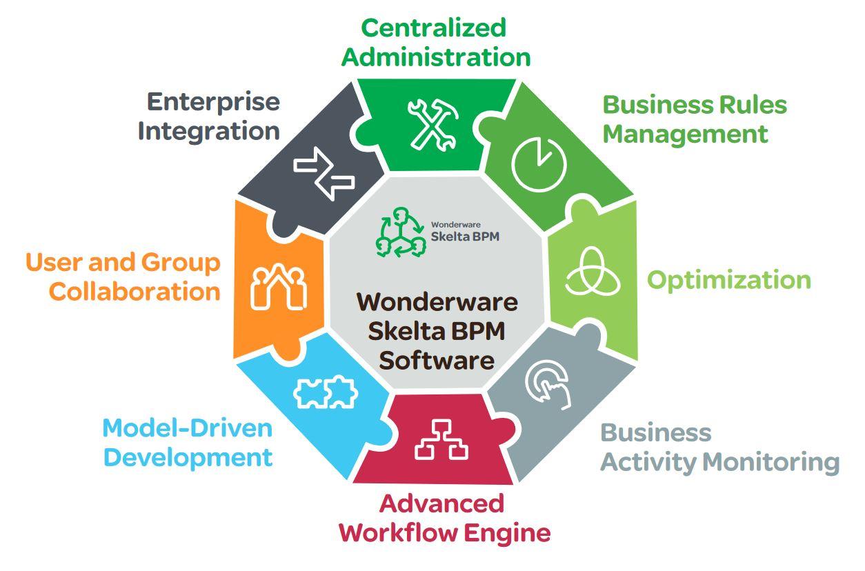 企业需要BPM和Workflow系统的五个标志