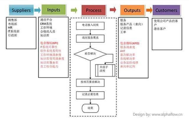 什么是业务流程映射?